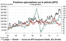 Commo Hedge Fund Watch : la spéculation sur l'or, le pétrole et l'argent (6 juin 2011)