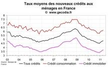 Nouveaux crédis immobiliers en France : la hausse des taux continue en avril 2011