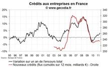 Crédits bancaires aux entreprises France en avril 2011 : plus haut les taux