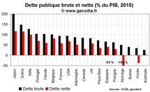 Dette publique brute et dette nette : vendre son patrimoine n'aidera pas la Grèce