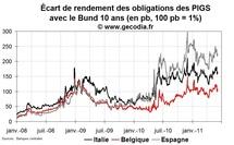 Crise de la dette en zone euro : le risque d'un effet domino sur l'Espagne, L'Italie et la Belgique