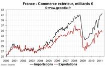Commerce extérieur de la France en avril 2011 : déficit commercial record