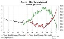 Crise de la dette : la Grèce rate sa cible de déficit et le chômage explose