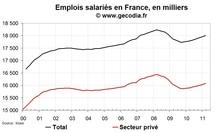 Créations d'emploi en France T1 2011 : confirmation du bon résultat