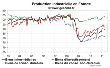 Nouveau recul de la production industrielle en France en avril 2011