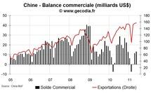Les échanges commerciaux de la Chine restent très vigoureux à l'export et aussi à l'import