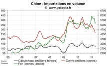 Importations pétrole & métaux de la Chine mai 2011 : des reculs inquiétants