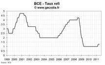 Réunion de la BCE de juin 2011 : hausse de taux en juillet quasi-certaine