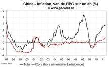 Statistiques économiques de la Chine mai 2011 : quand l'investissement va, tout va
