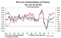 Inflation en France mai 2011 : léger reflux lié aux prix de l'énergie