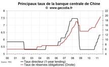 La banque centrale de Chine remonte une nouvelle fois le taux de réserves obligatoires