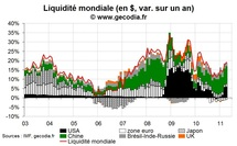 La liquidité mondiale en avril 2011 au plus haut depuis mi-2010