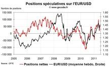 Forex Hedge Fund Watch : spéculation sur le marché des changes (20 juin 2011)