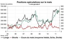 Agri Hedge Fund Watch : la spéculation sur le blé, le maïs et le soja (20 juin 2011)