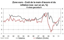 Salaires en zone euro au T1 2011 : l'inflation provoque des pertes de pouvoir d'achat