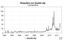 Le retour de la peur du double dip