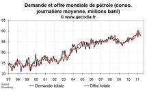 Offre et demande mondiale de pétrole mai 2011 : le pétrole coule à flot vers les pays émergents