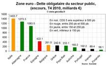 Crise de la dette : une contagion rampante qui inquiète