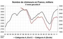 Nombre de chômeurs en France en mai 2011 : on efface tout