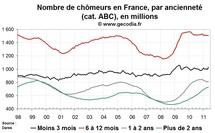Chômage de longue durée en France en mai 2011 : toujours en nette hausse