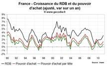 Revenu des ménages et taux d'épargne en France T1 2011 : le pouvoir d'achat résiste