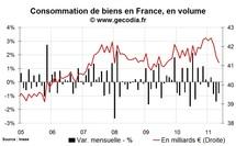 Consommation des ménages en France mai 2011 : un deuxième trimestre fortement dans le rouge