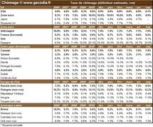 Taux de chômage par pays : le niveau du chômage dans monde en mai 2011