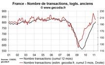 Ventes de logements anciens en France T1 2011 : net repli après l'envolée de fin 2010