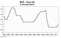Réunion de la BCE de juillet 2011 : après la hausse, une pause pour le taux refi