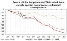 Déficit public et dette publique en France mai 2011 : amélioration encore limitée