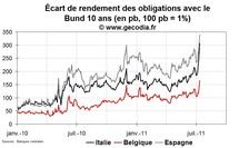 Crise de la dette en zone euro : l'Italie au bord du gouffre