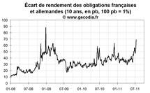 Crise de la dette en zone euro : la France touchée