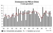 La croissance en Chine continue de se modérer