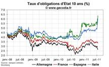 Crise de la dette en zone euro : le point sur la contagion