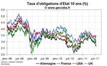 Crise de la dette en zone euro : Le Royaume-Uni se distingue, à tort