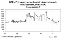 Crise de la dette en zone euro : la BCE n'intervient pas sur les marchés