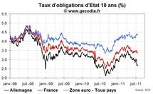 La création d'eurobonds semble illusoire tant que la crise de la dette n'est pas résolue