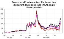 Les banques de la zone euro se rapprochent d'une crise de liquidité