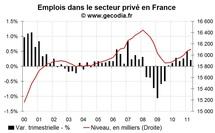 Les créations d'emploi en France revues à la baisse au T2 2011 et l'intérim calle