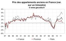 Prix de l'immobilier au T2 2011 : Paris continue de flamber, stagnation en province