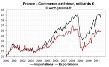 Commerce extérieur France juillet 2011 : exportations en panne