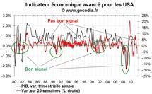 L'indicateur avancé ECRI compatible avec un double dip aux Etats-Unis
