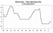 Réunion de la BCE septembre 2011 : baisse de taux en vue