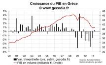 Le PIB progresse au T2 2011 en Grèce mais est revu à la baisse au T1