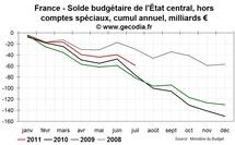 Réduction du déficit en France : petits efforts, petits résultats | dette publique, déficit public France juillet 2011
