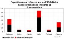 Les banques françaises plus que jamais menacées par la crise de la dette