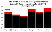 La stabilité du système bancaire européen en question