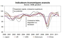 Les économies développées continuent de ralentir, les pays émergents aussi