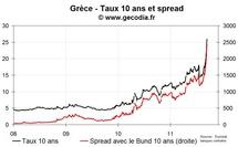 Le défaut de la Grèce un peu plus certain, les taux atteignent de nouveaux records