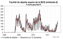 Le stress interbancaire en Europe augmente un peu plus